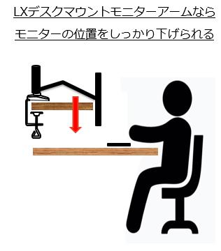モニターアームが取り付けられない机、改良後のイメージ画像